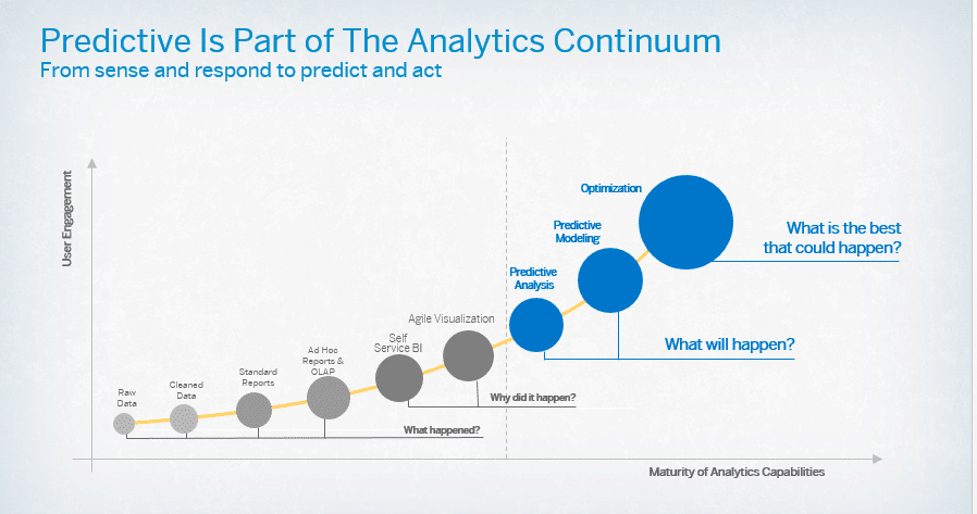 Predictive Analytics 1